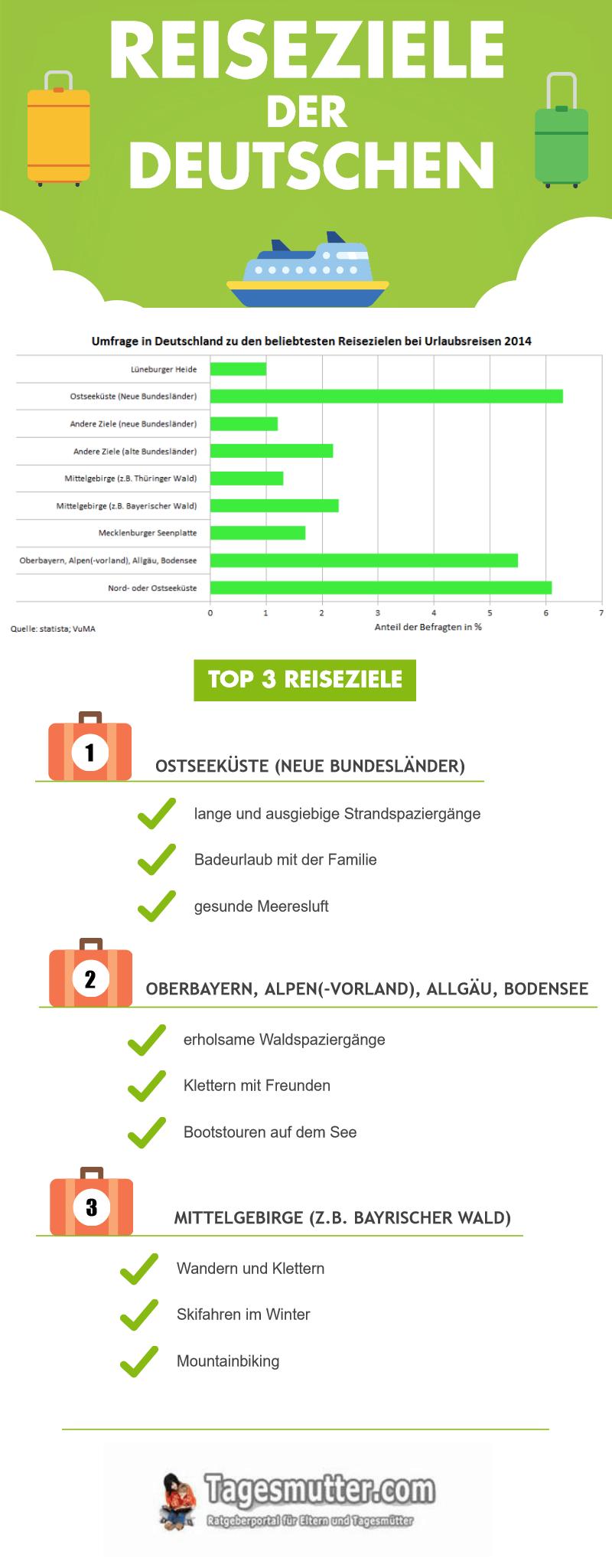 Deutschland und seine Urlaubsregionen – Statistik und Infos